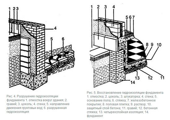 Разрушение гидроизоляции фундамента
